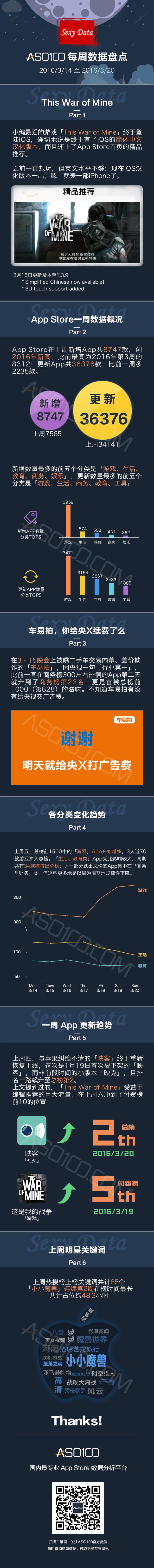 App Store 数据报告