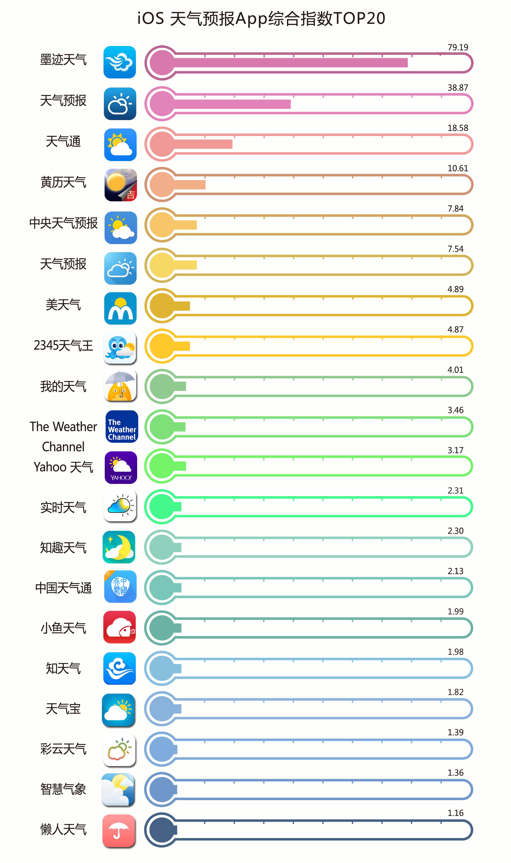 App Store 天气App 排行榜