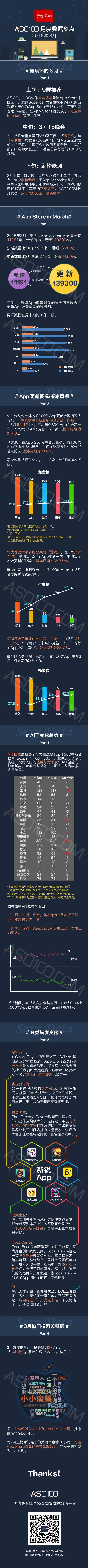 App Store数据报告,热搜词,饿了么