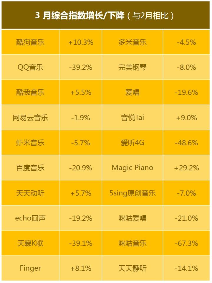 音乐App,QQ音乐,综合指数