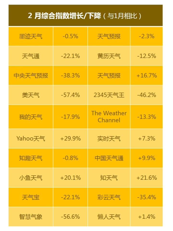 App Store 天气App 综合指数