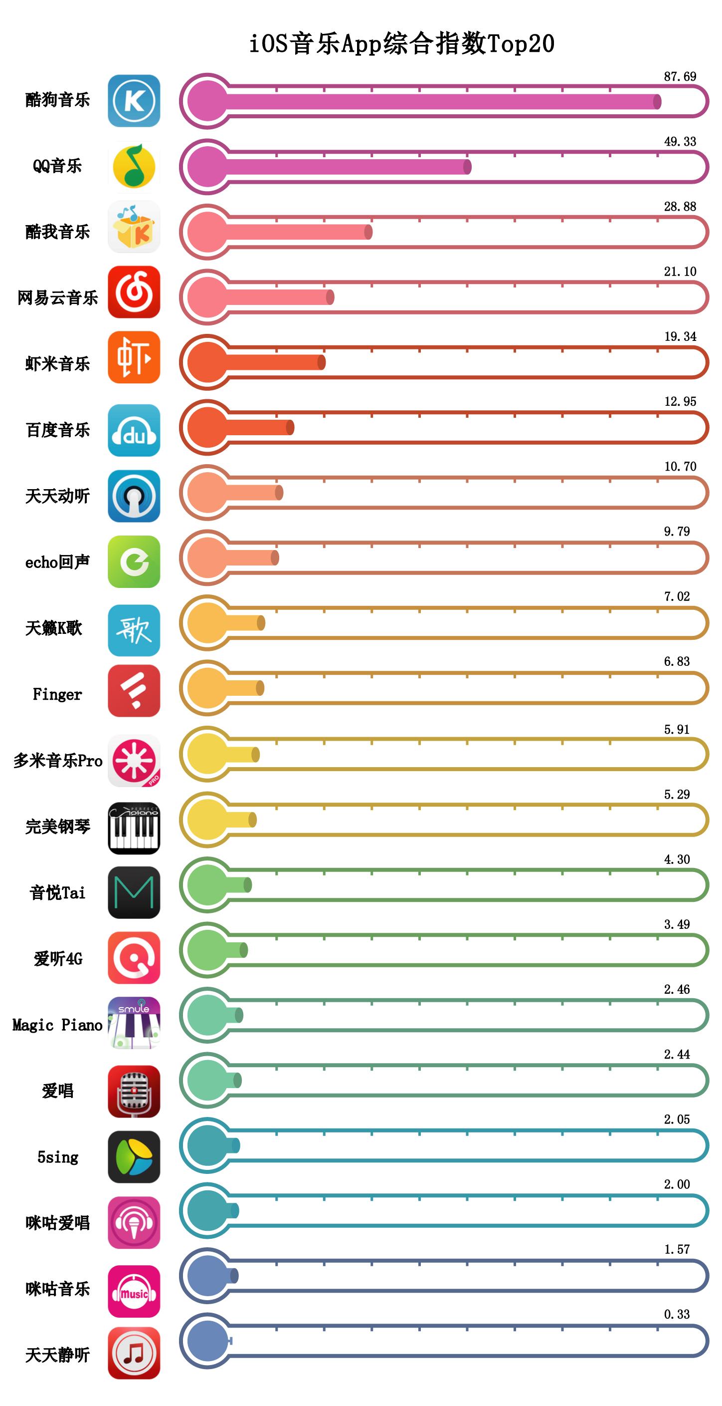 音乐App排行榜,QQ音乐